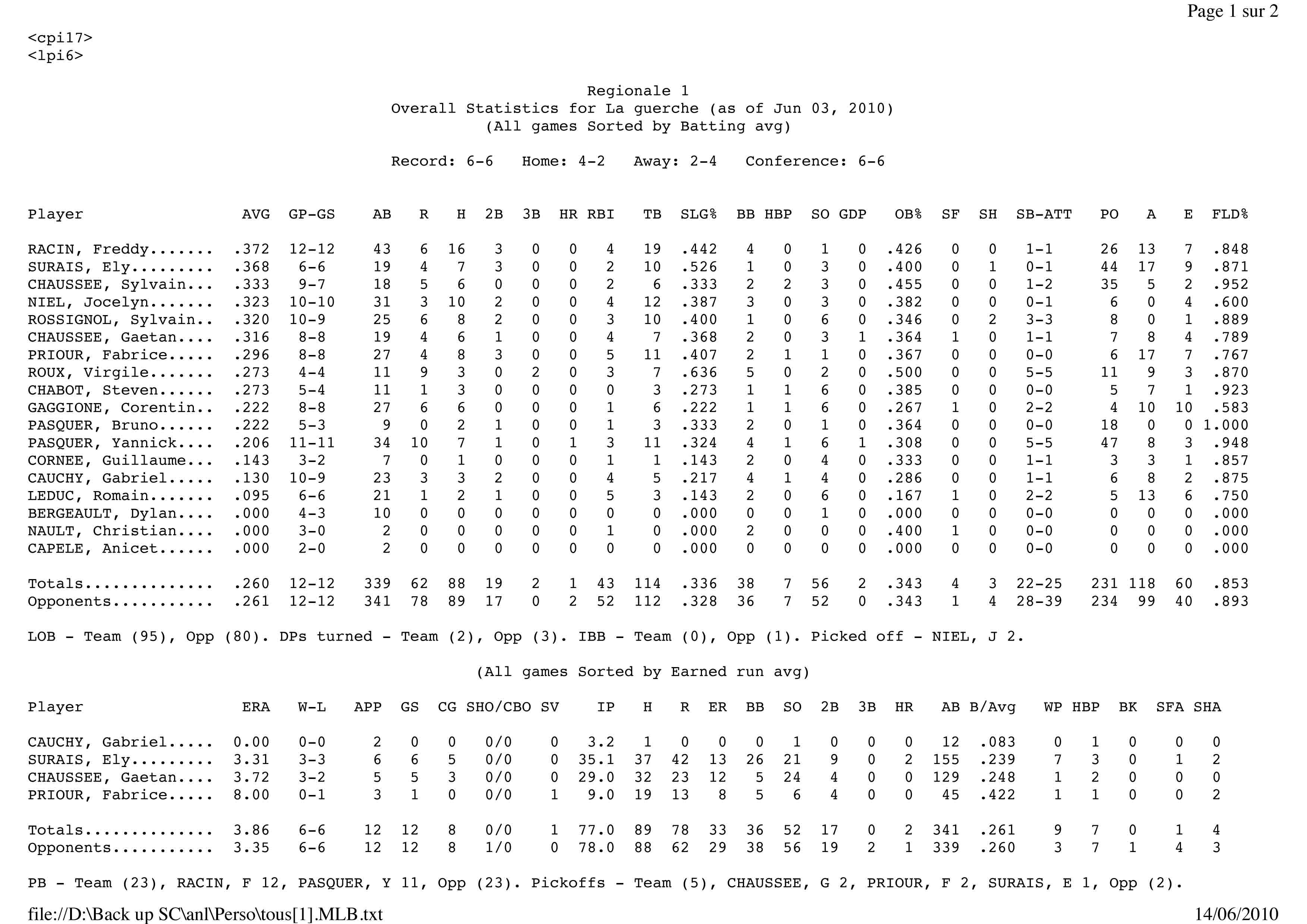 Statistique Hawks 2010