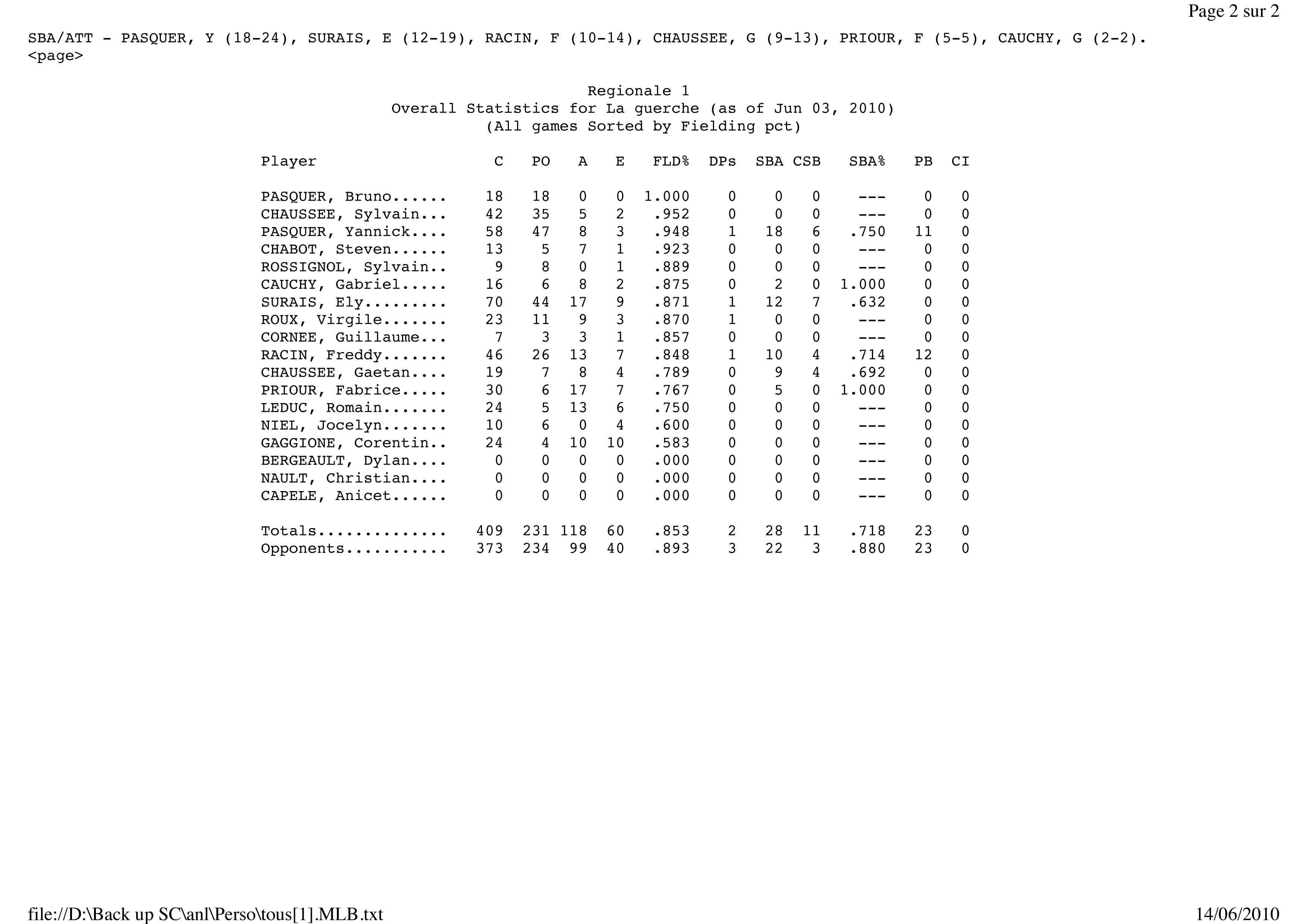 Stat Hawks 2010 (2)